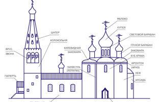 Школа веры: устройство храма